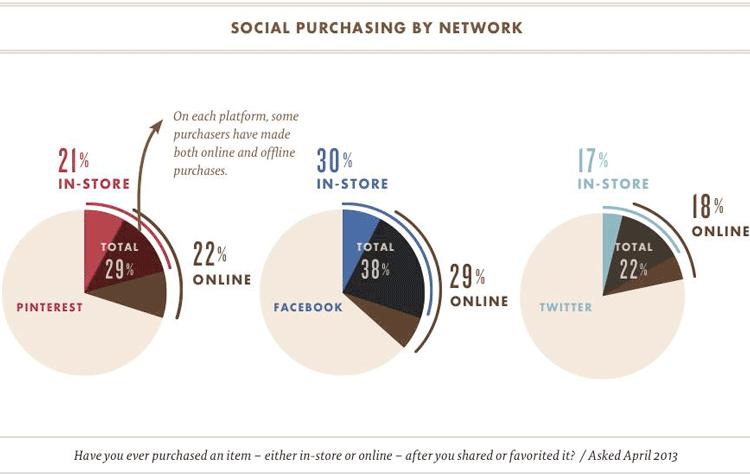 acquisti-in-base-al-social-network