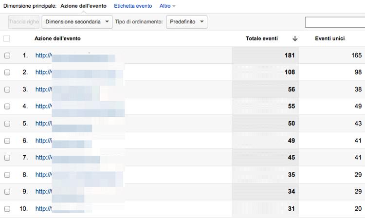 Eventi di Google Aanlytics relativi ai link esterni
