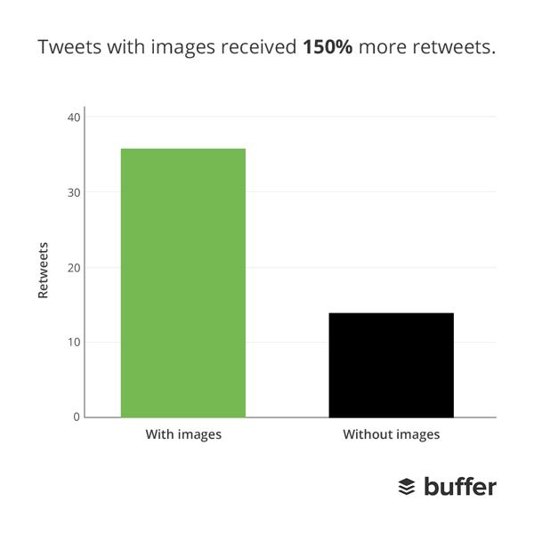 Più retweet per i tweet contenenti immagini