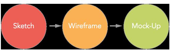 sketch-wireframe-mockup
