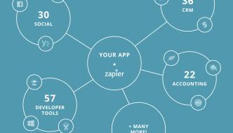 Integrare web app con Zapier ora è più facile